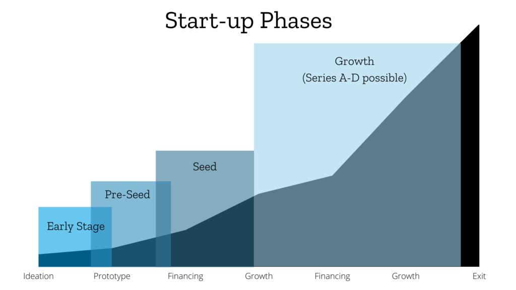incubator vs. accelerator, startup phases